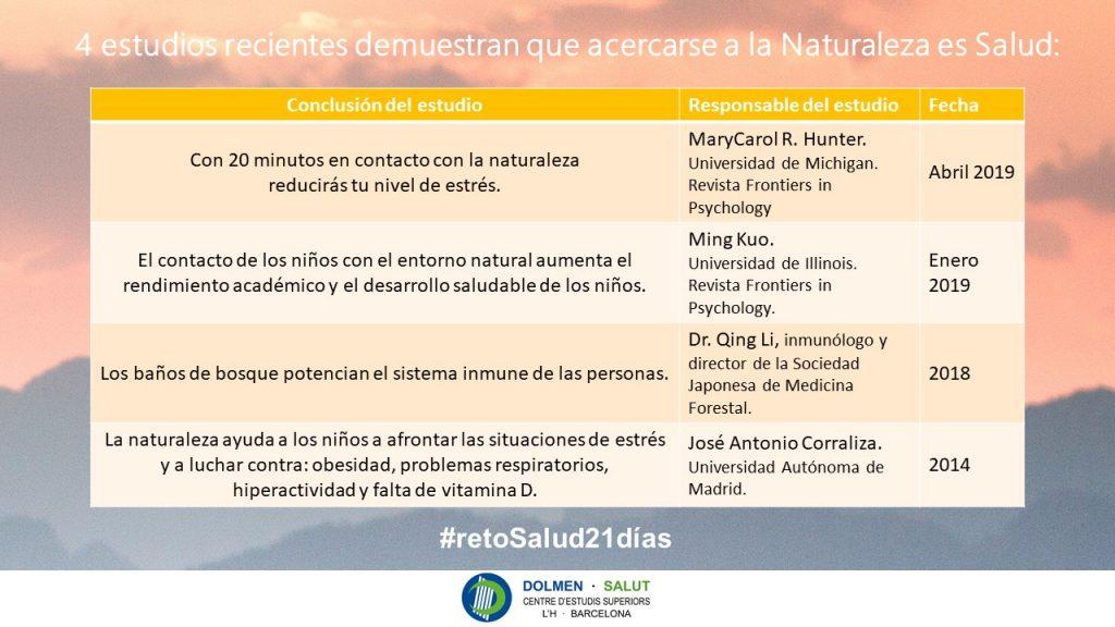 4 estudios recientes demuestran que acercarse a la Naturaleza es Salud: 1) 20 min al día reduce el estrés 2) aumenta el rendimiento académico de los niños 3) potencia el sistema inmune 4) ayuda a los niños a afrontar situaciones de estrés