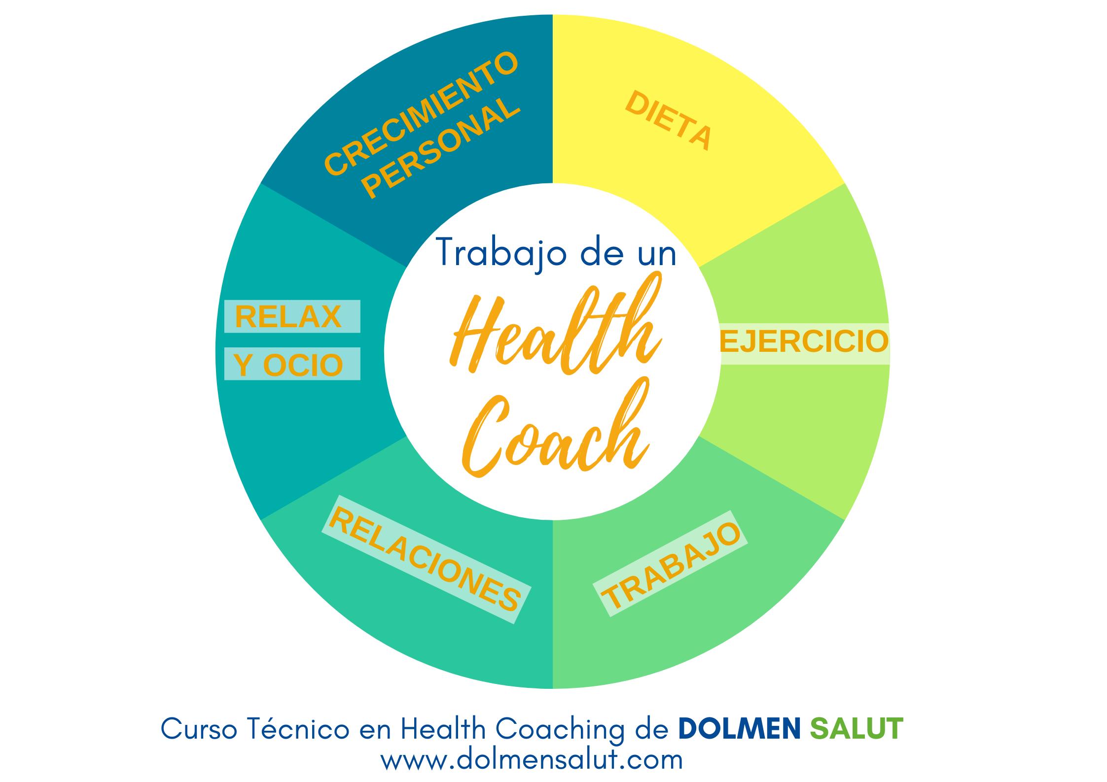 Ámbitos de trabajo de un Health Coach. Curso online DOLMEN SALUT