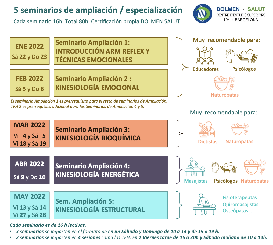 Seminarios Ampliación Experto en Kinesiología Bioenergética de DOLMEN SALUT Barcelona